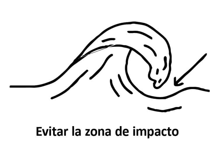Evita la zona de impacto de la ola